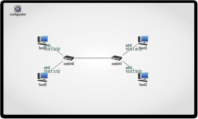 FlatNetworkConfigurator: network mask 32