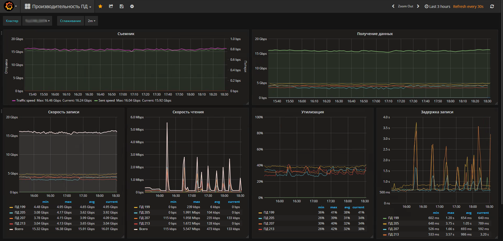 Monitoring the performance of the disk subsystem using zabbix and block stat