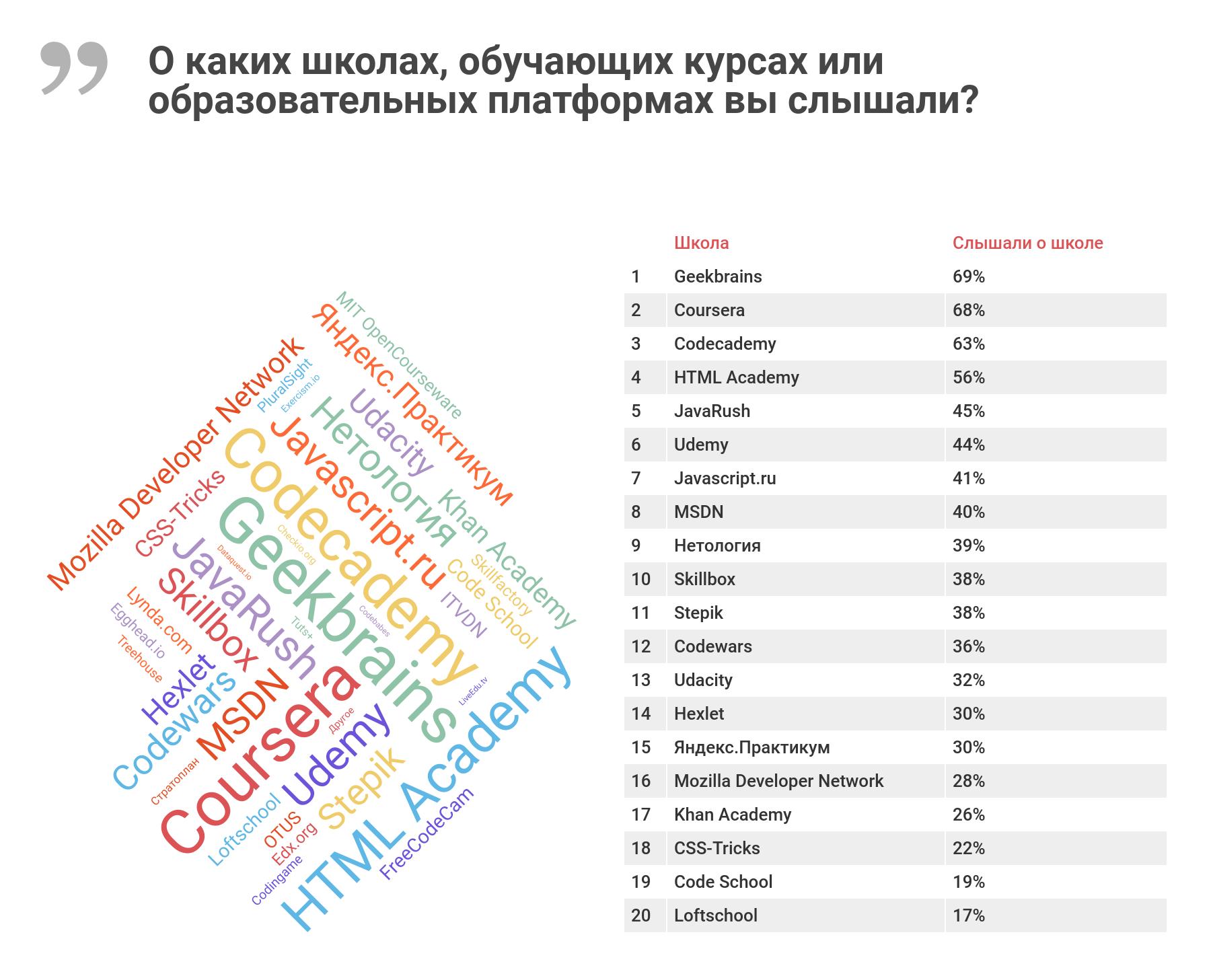 Рейтинг площадок дополнительного образования в ИТ: по результатам ...