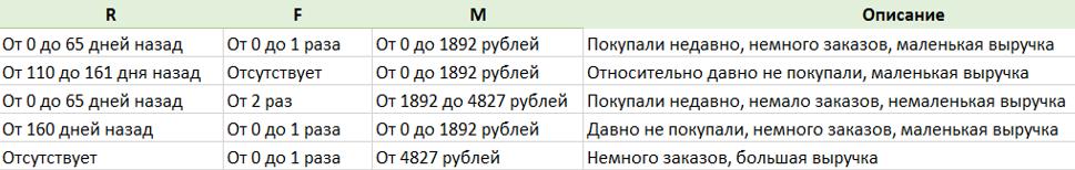 Examples of segment descriptions