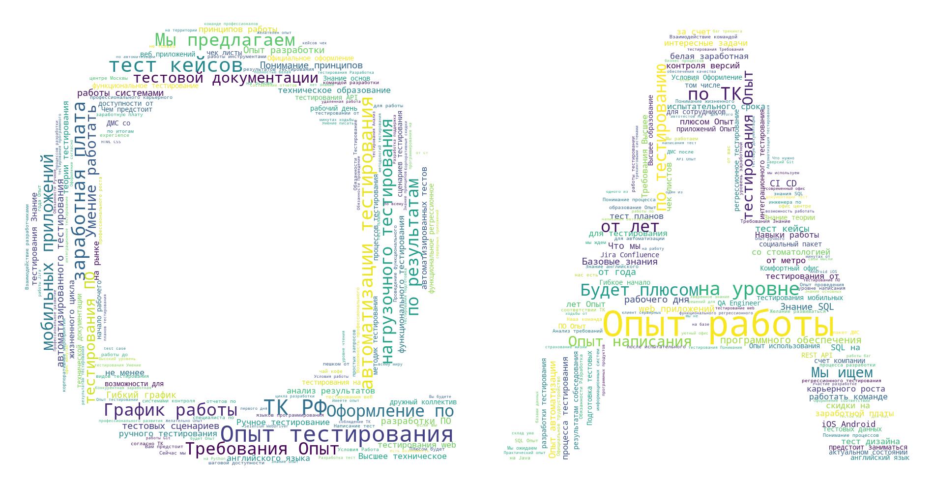 """Word cloud"" на основе описаний вакансий из раздела ""Тестирование"" по Москве."