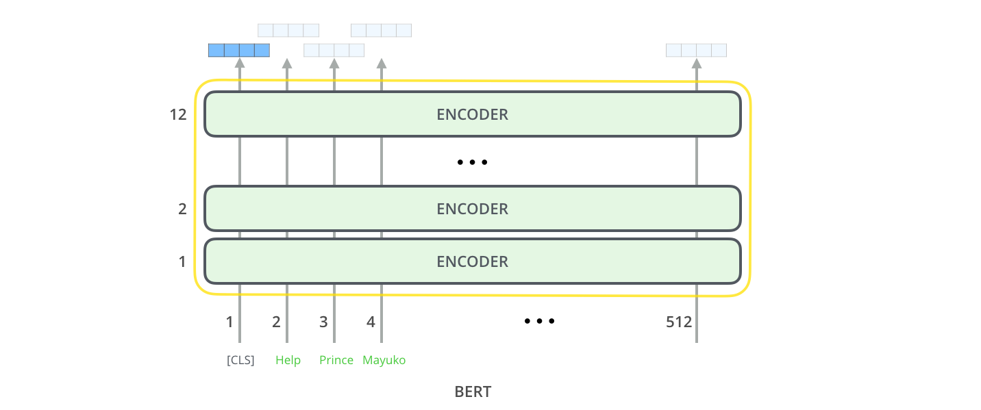 bert-output-vector