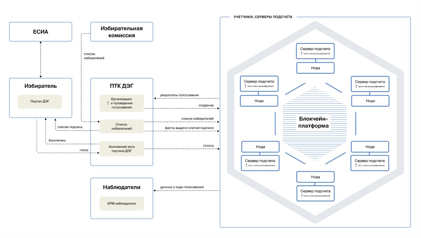 Обзор системы дистанционного электронного голосования ЦИК РФ