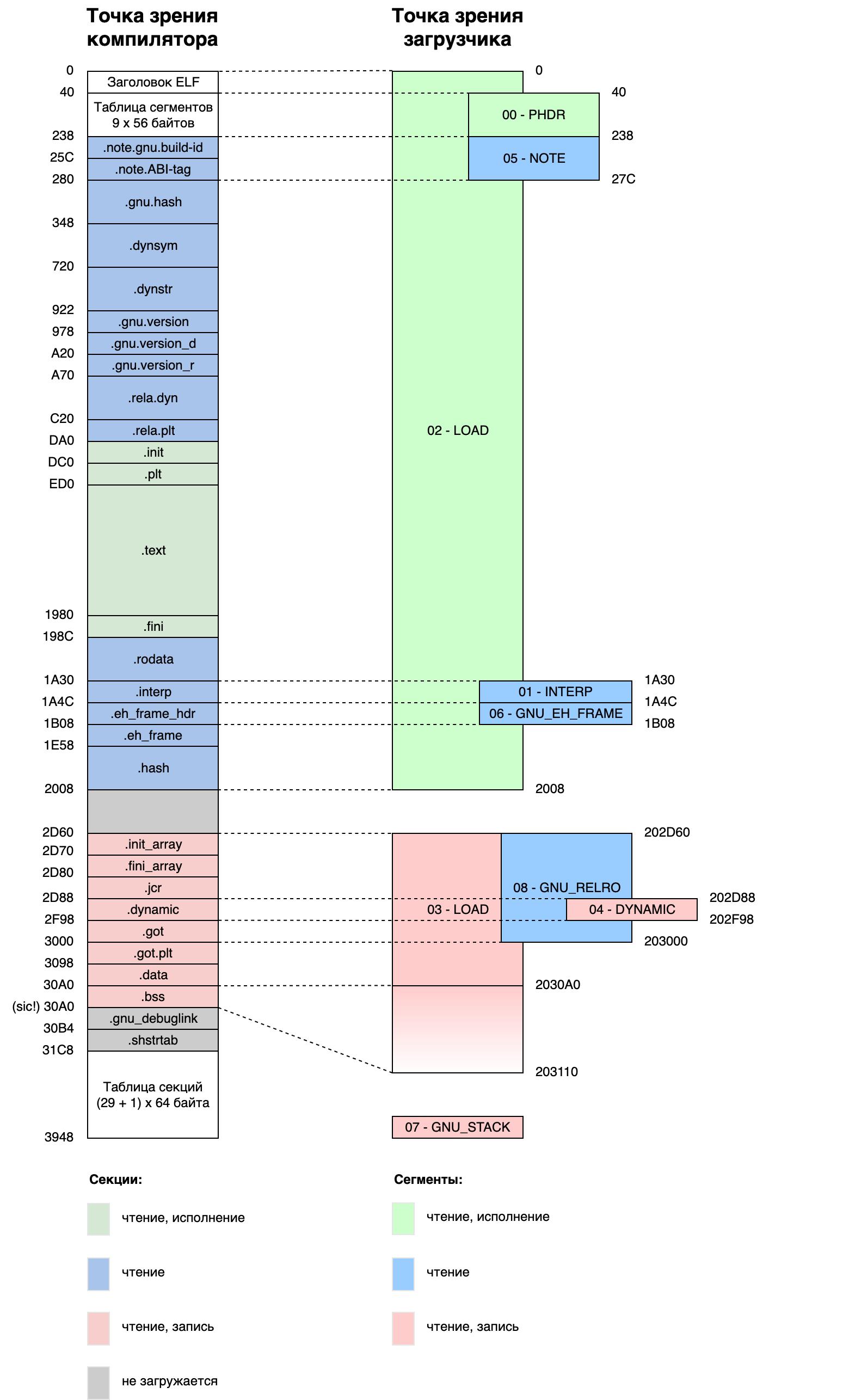 секции и сегменты libdl-2.19.so