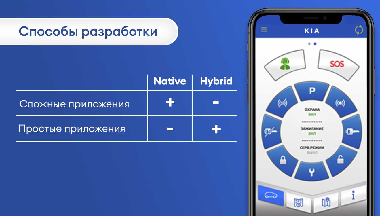 Нативная разработка, React Native и Flutter: критерии выбора
