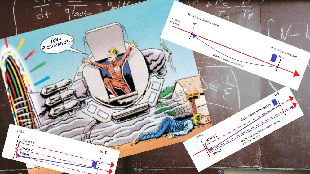 Перевод Как избежать парадокса убитого дедушки или Квантовая механика решает загадки путешествия во времени
