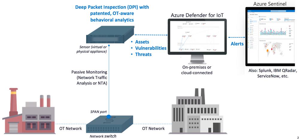 Microsoft представила Azure Defender  сетевое решение для защиты IoT-устройств