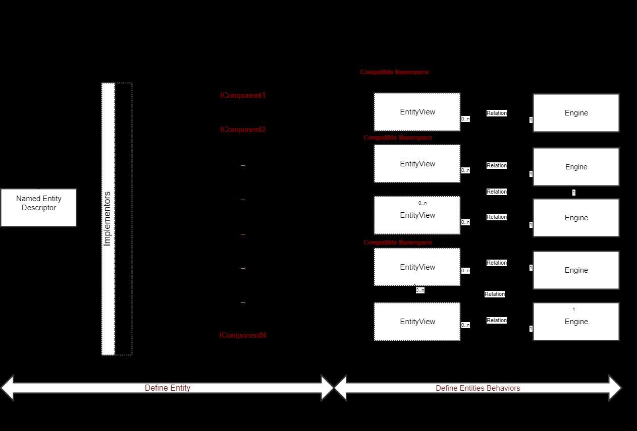 Translation of the wiki for the Svelto.ECS project. ECS framework for Unity3D