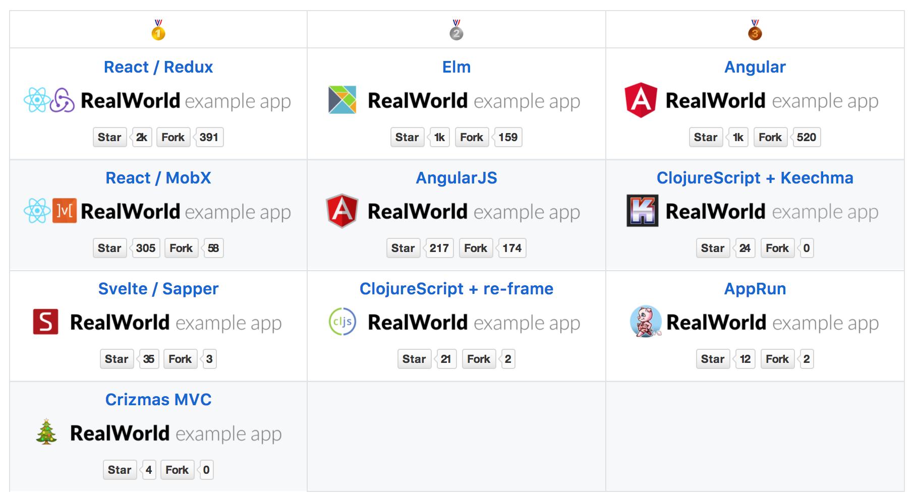 Разработка изоморфного RealWorld приложения с SSR и