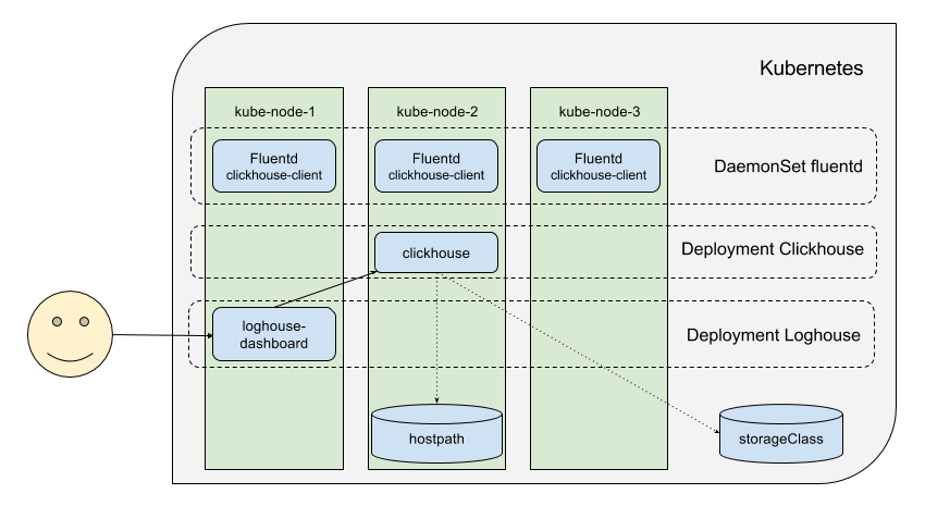 kubernetes logging architecture