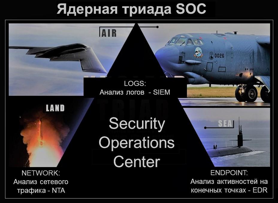 Технология EDR, как элемент ядерной триады SOC