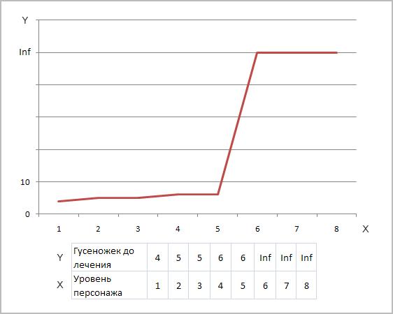 Зависимость числа убитых гусеножек до необходимости лечения