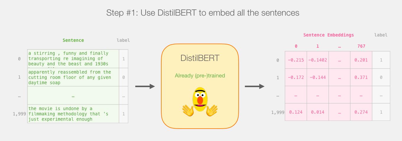 bert-distilbert-tutorial-sentence-embedding