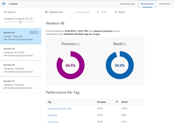 Recognition of eco-labels using Azure Custom Vision from the mobile application