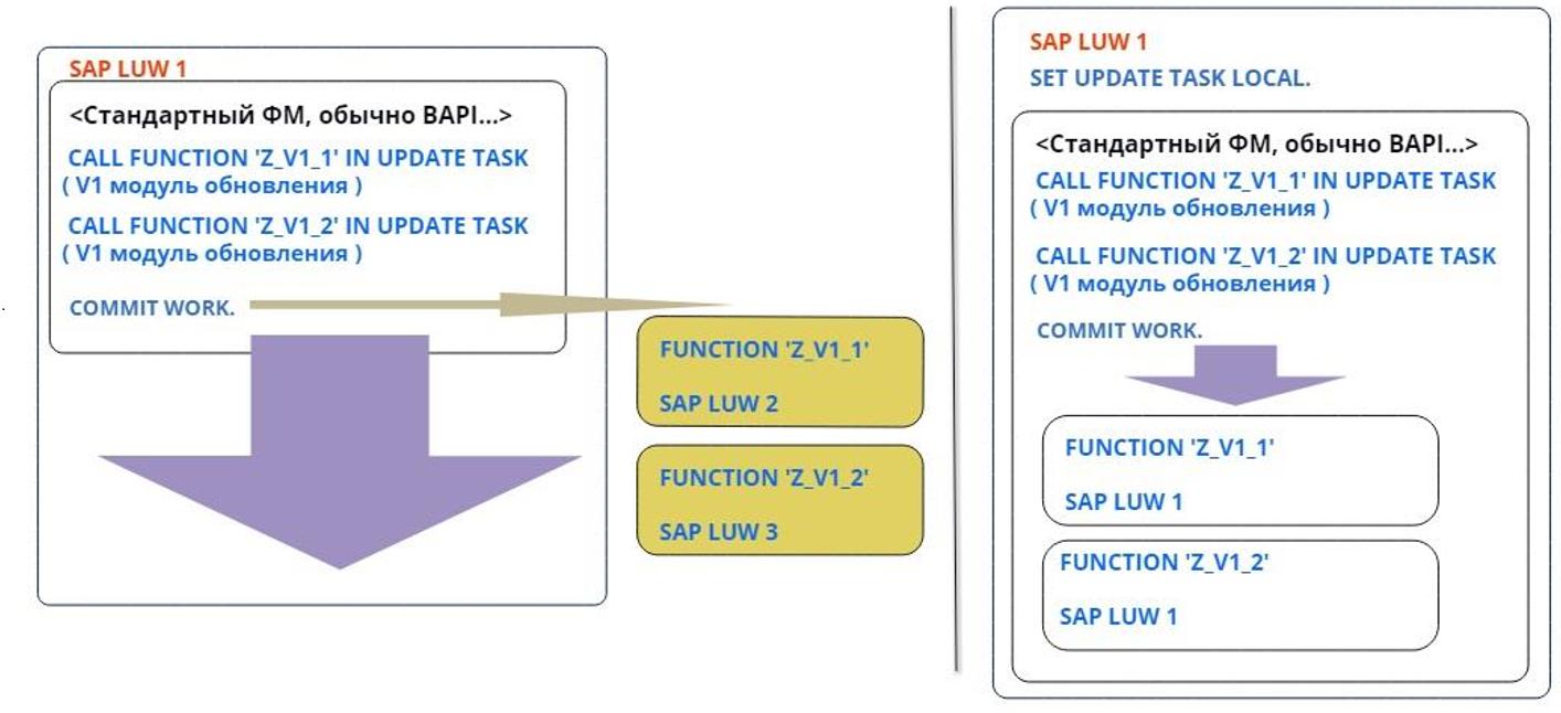 Из песочницы Зачем в ABAP нужен оператор SET UPDATE TASK LOCAL