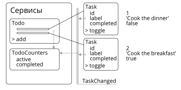 service architecture image