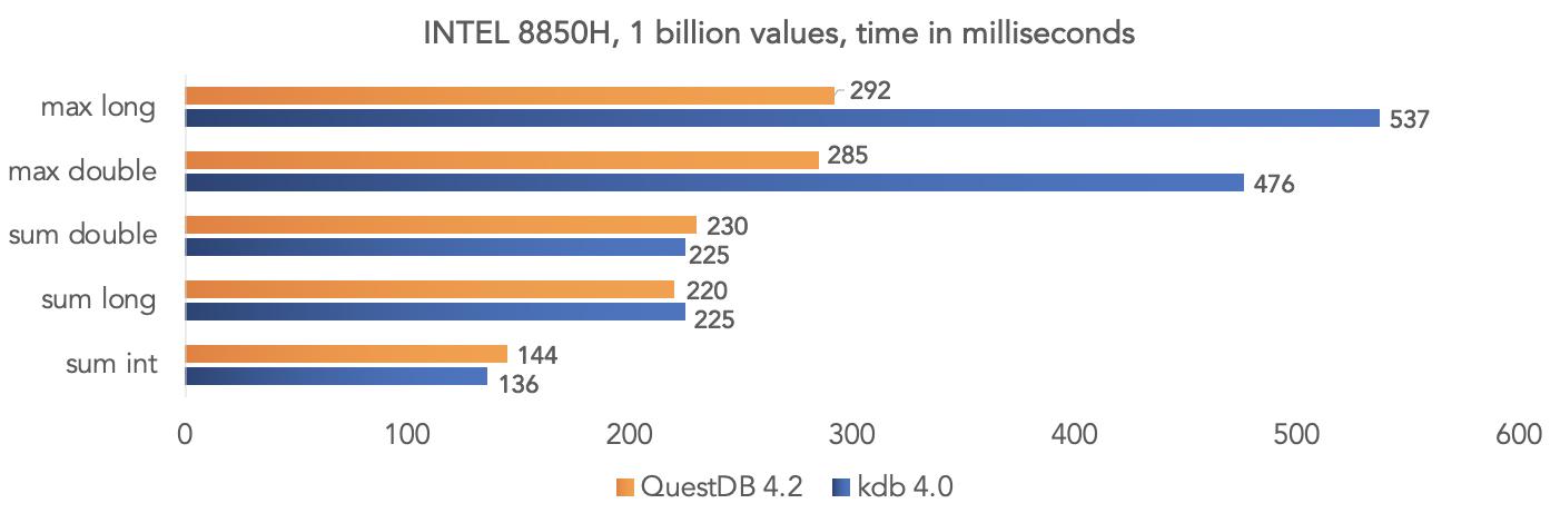 Не сравнивайте OLTP с OLAP, специализированное с универсальным, а QuestDB с PostgreSQL — IT-МИР. ПОМОЩЬ В IT-МИРЕ 2020