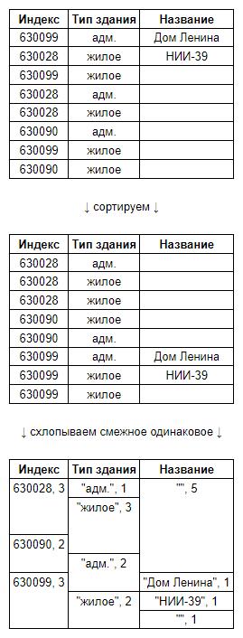 Пример оптимизированного хранения таблиц