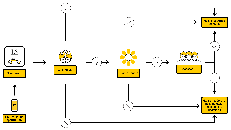 Схема процесса ДКК с ML внутри