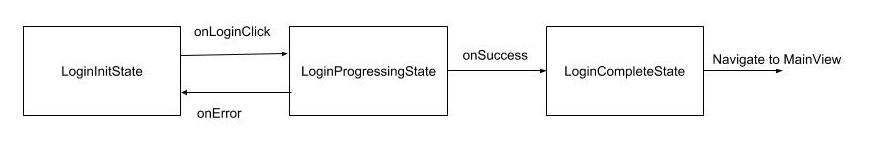 Login Status Chart