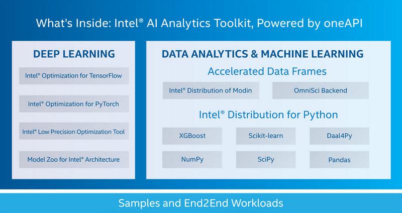 Intel oneAPI AI Analytics Toolkit — еще один из OneAPI