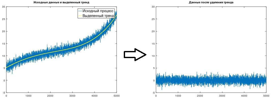 Об удалении тренда из экспериментальных данных