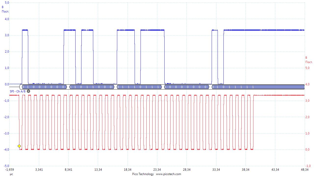Загрузка конфигурации в ПЛИС через USB или разбираем FTDI