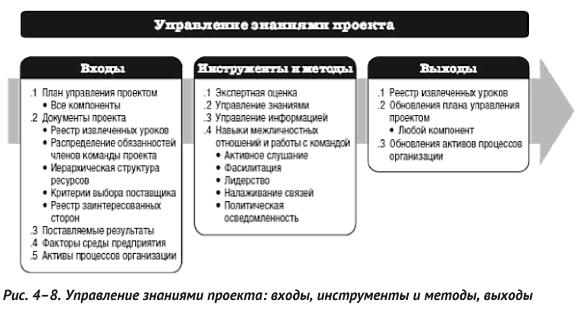 Менеджмент знаний в международных стандартах: ISO, PMI