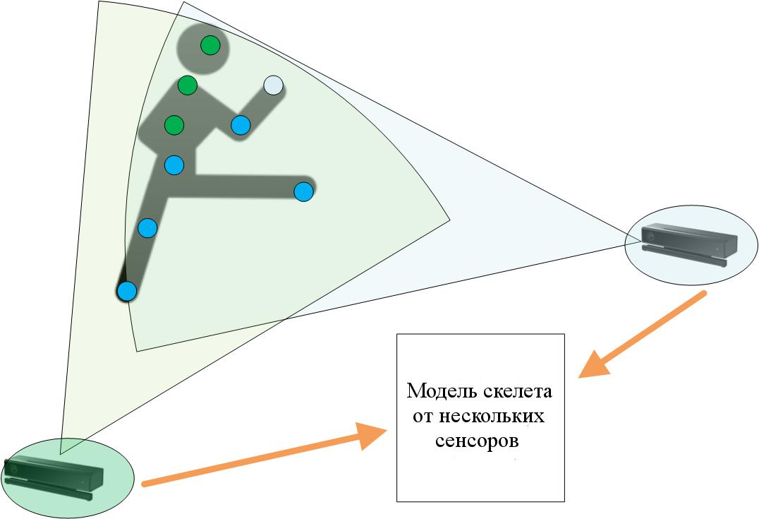 KinectMultiSensorModel