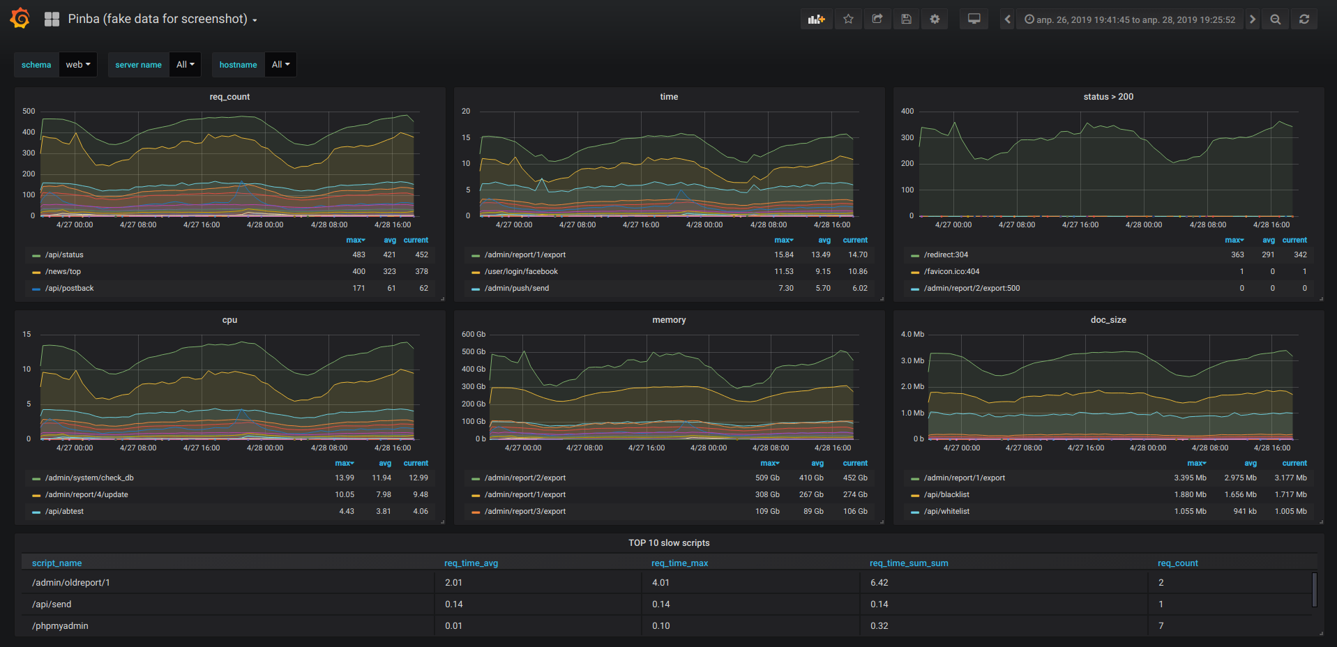 Statistics and monitoring of PHP scripts in real time