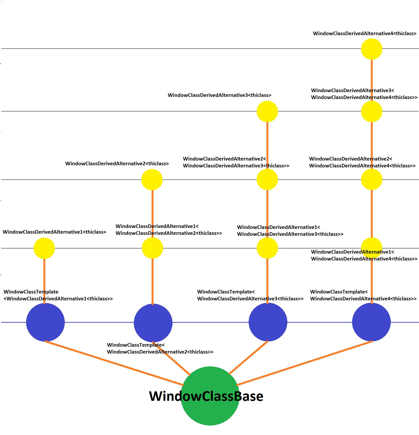 Разноцветные окошки виртуальный конструктор, CRTP и забористые шаблоны