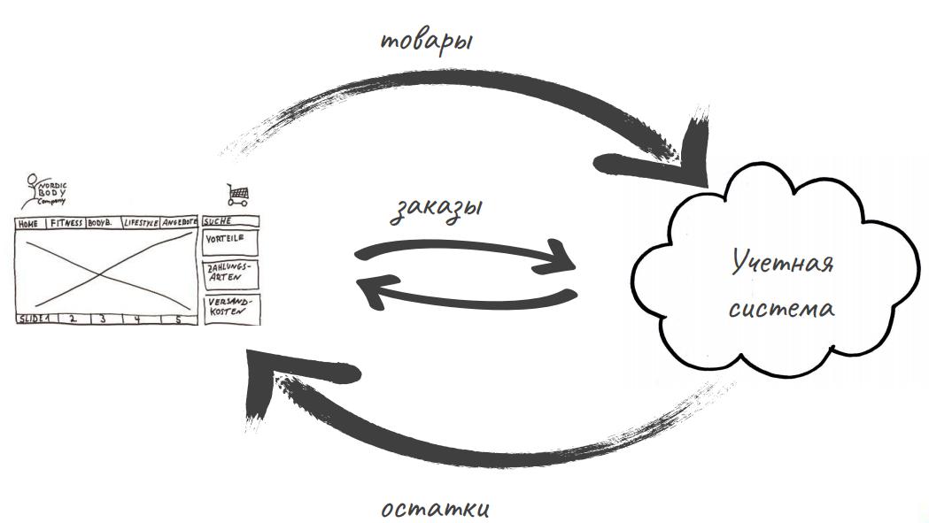 Круговорот данных вокруг интернет-магазинов в МоёмСкладе
