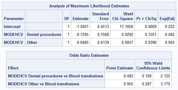 Почему результаты логистической регрессии в SAS и R не совпадают