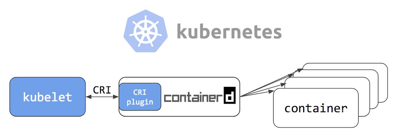 [Перевод] Интеграция containerd с Kubernetes, заменяющая Docker, готова к production