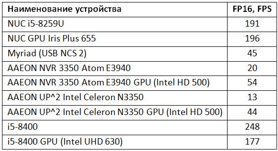 Скорость инференса (FP16) на различных устройствах, включая CPU, iGPU (Intel HD) AAEON VPC-3350, VPU Intel Movidius и решения других производителей