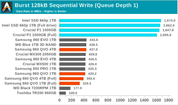 Samsung SSD 860 QVO 1 TB and 4 TB: the first consumer SATA QLC (part 2)