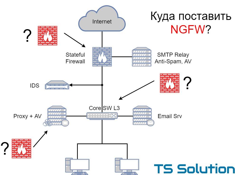 Типовые сценарии внедрения NGFW