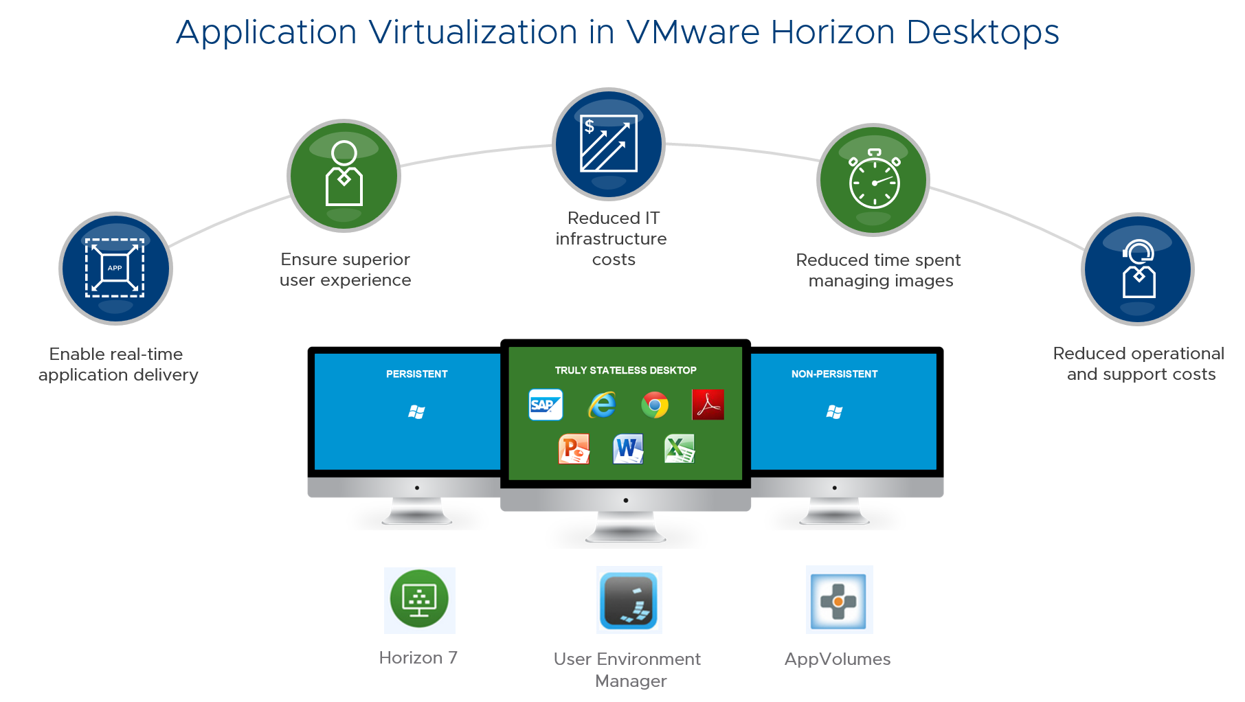 Digital Workspaсe и VMware: VDI мёртв, да здравствует VDI