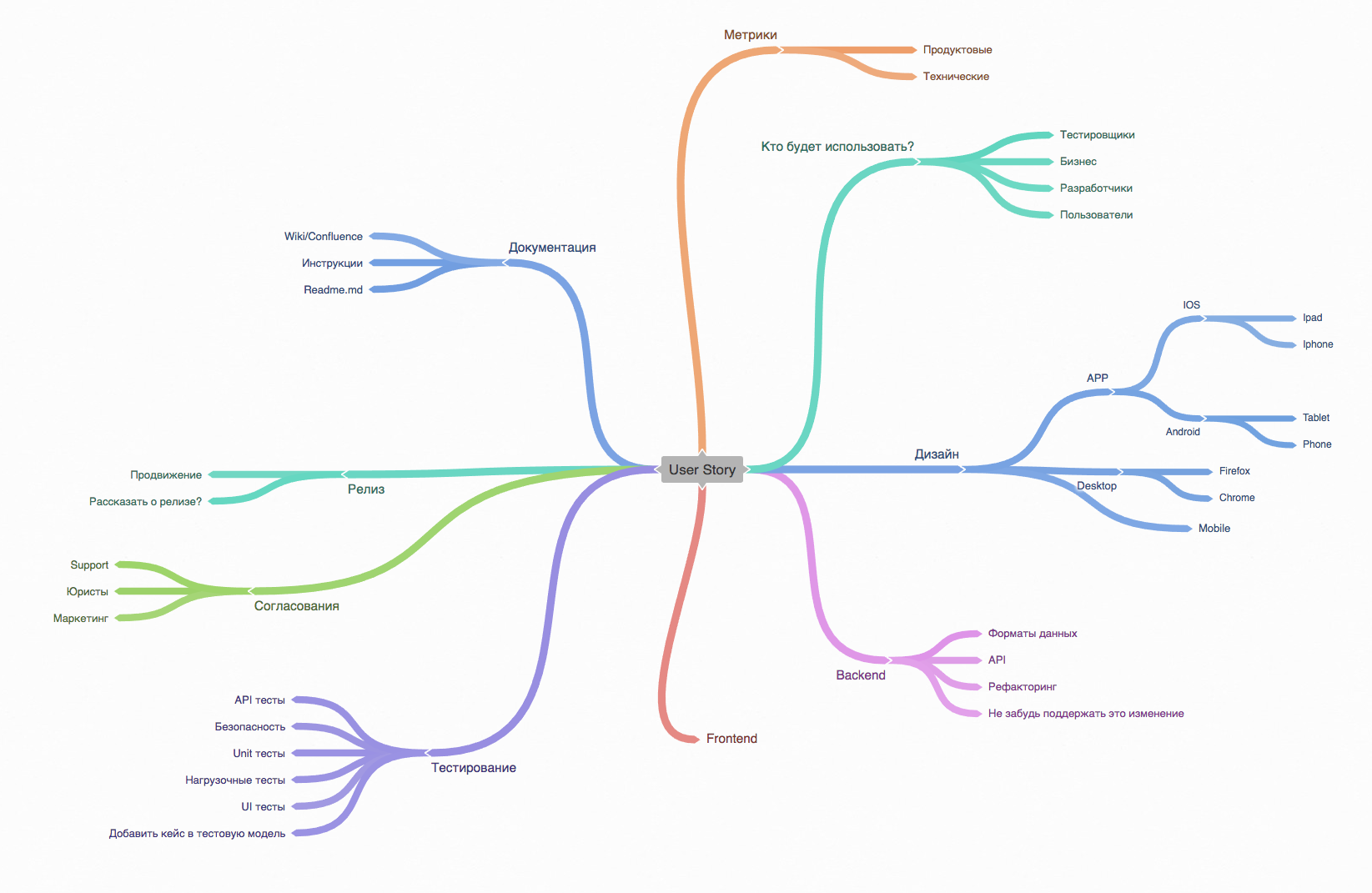How to test in Autotech: MindMap's, static code analysis and MockServer