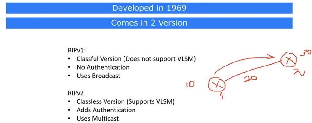 [Перевод] Тренинг Cisco 200-125 CCNA v3.0. День 21. Дистанционно-векторная маршрутизация RIP