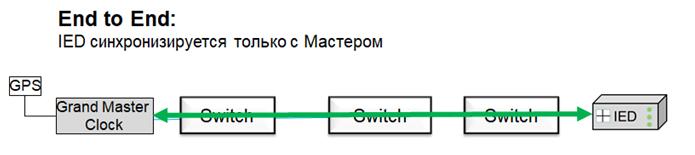 Подробности реализации протокола синхронизации времени PTPv2 — IT-МИР. ПОМОЩЬ В IT-МИРЕ 2020