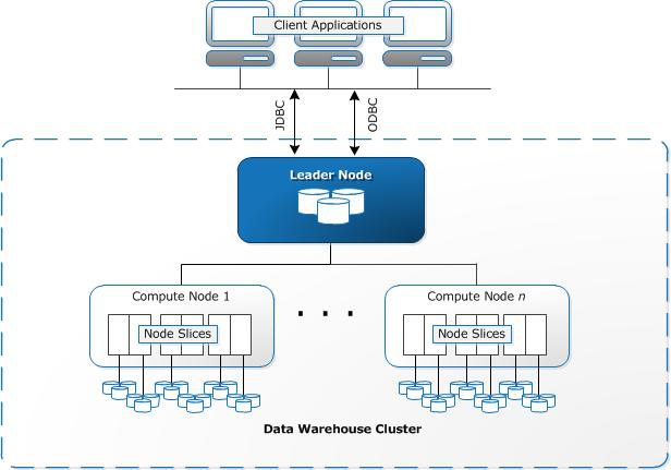 Redshift обеспечивает параллельную обработку данных на кластере машин