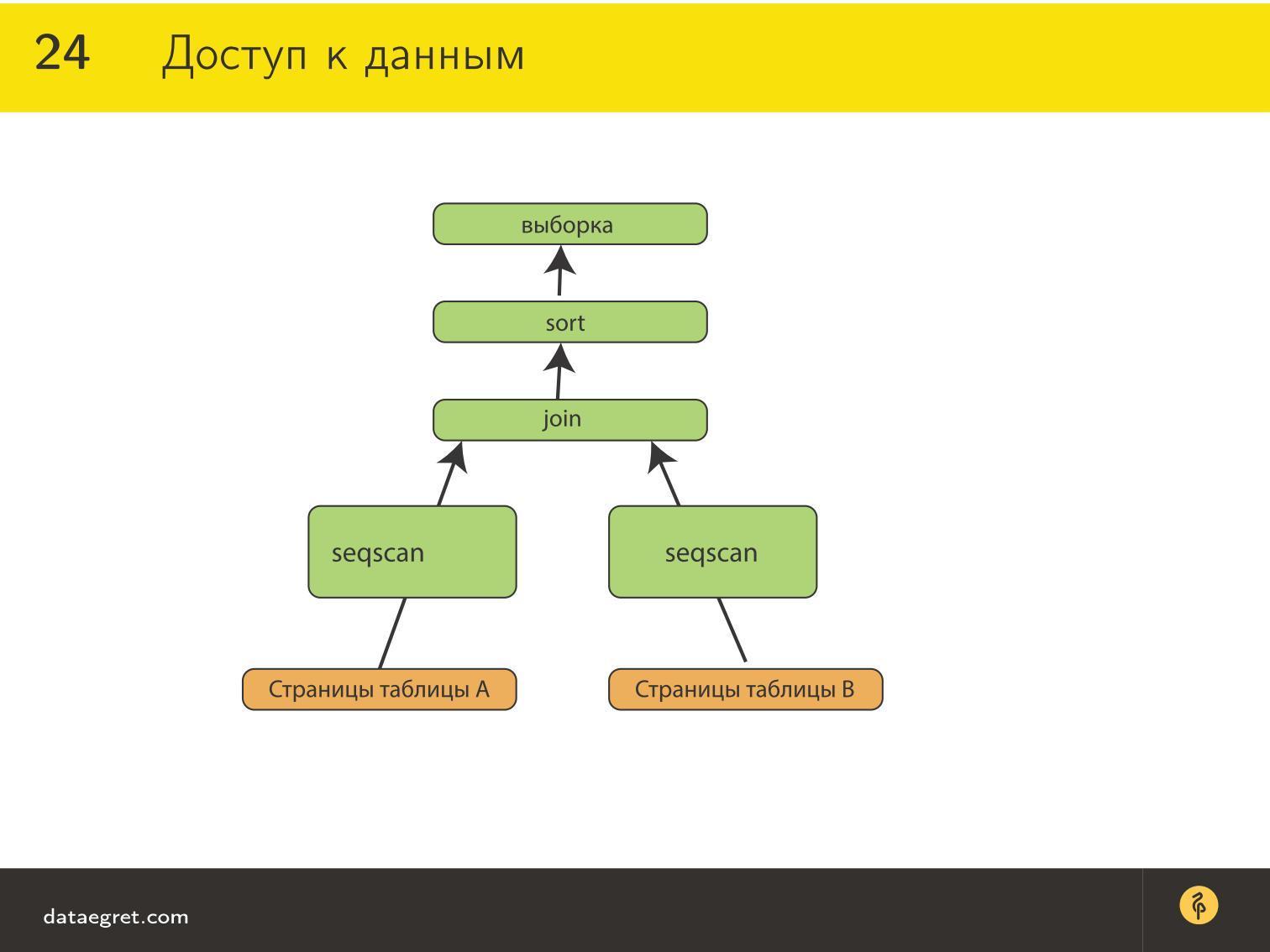 структура базы данных предприятия алгоритм взаимодействия связи
