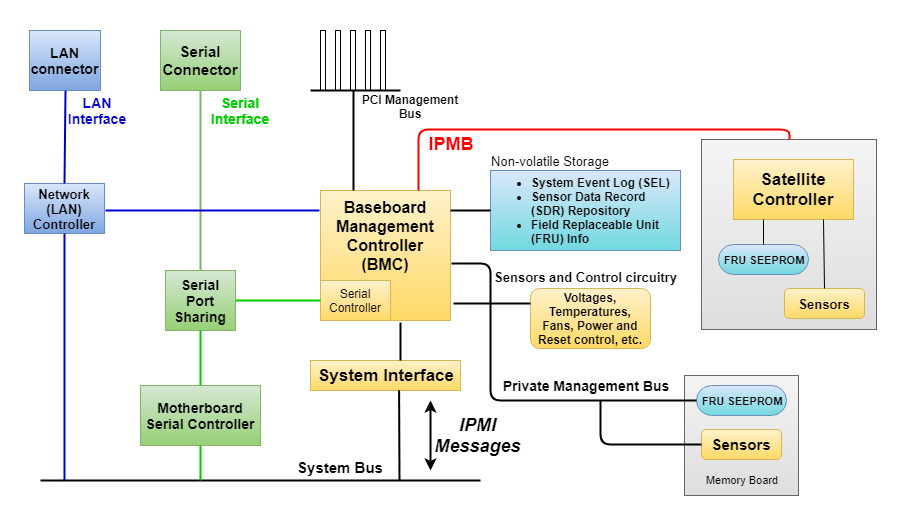 IPMI Technology Overview / Sudo Null IT News