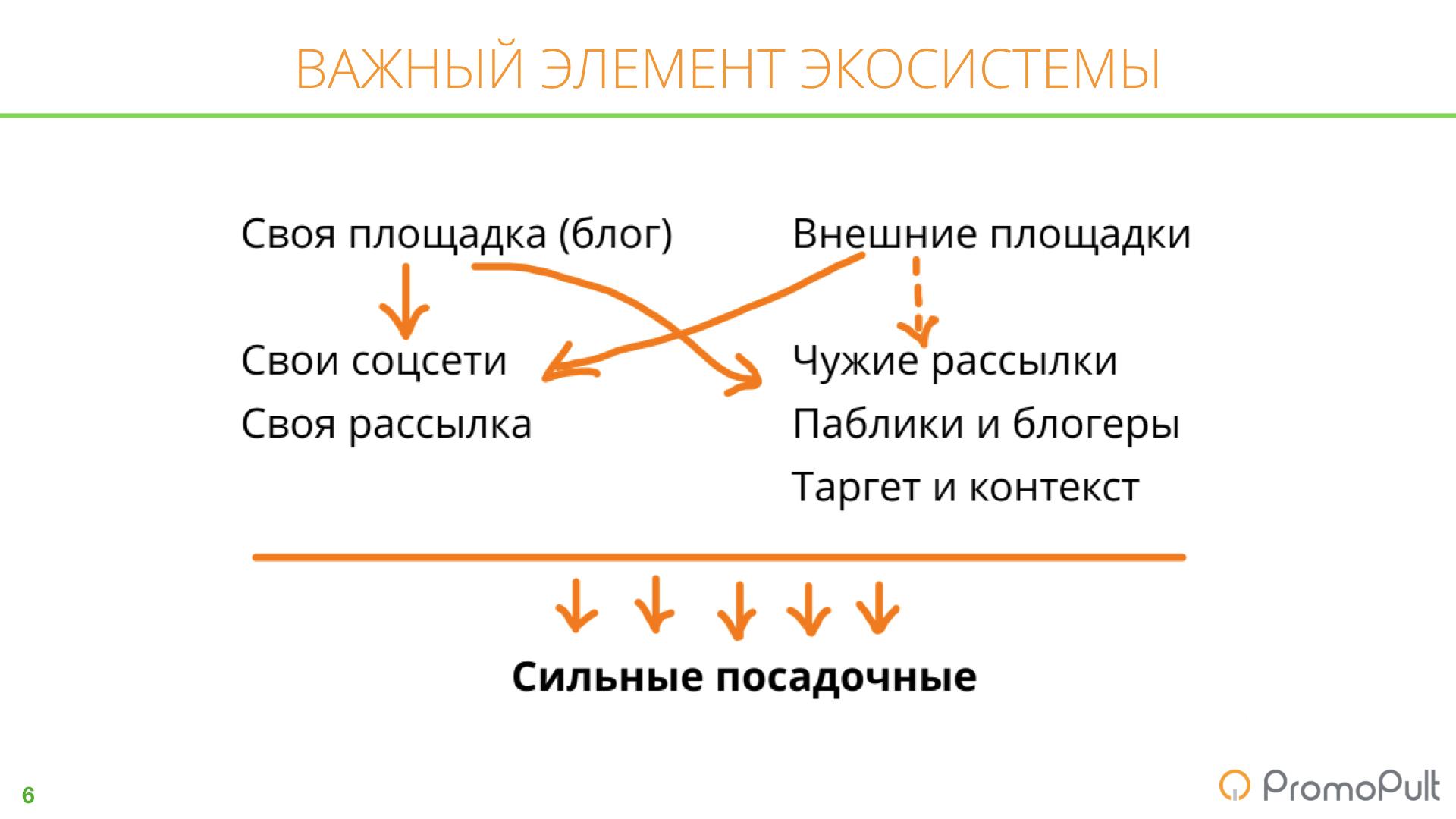 Контент-стратегия для B2B-компаний: кейс и чек-листы