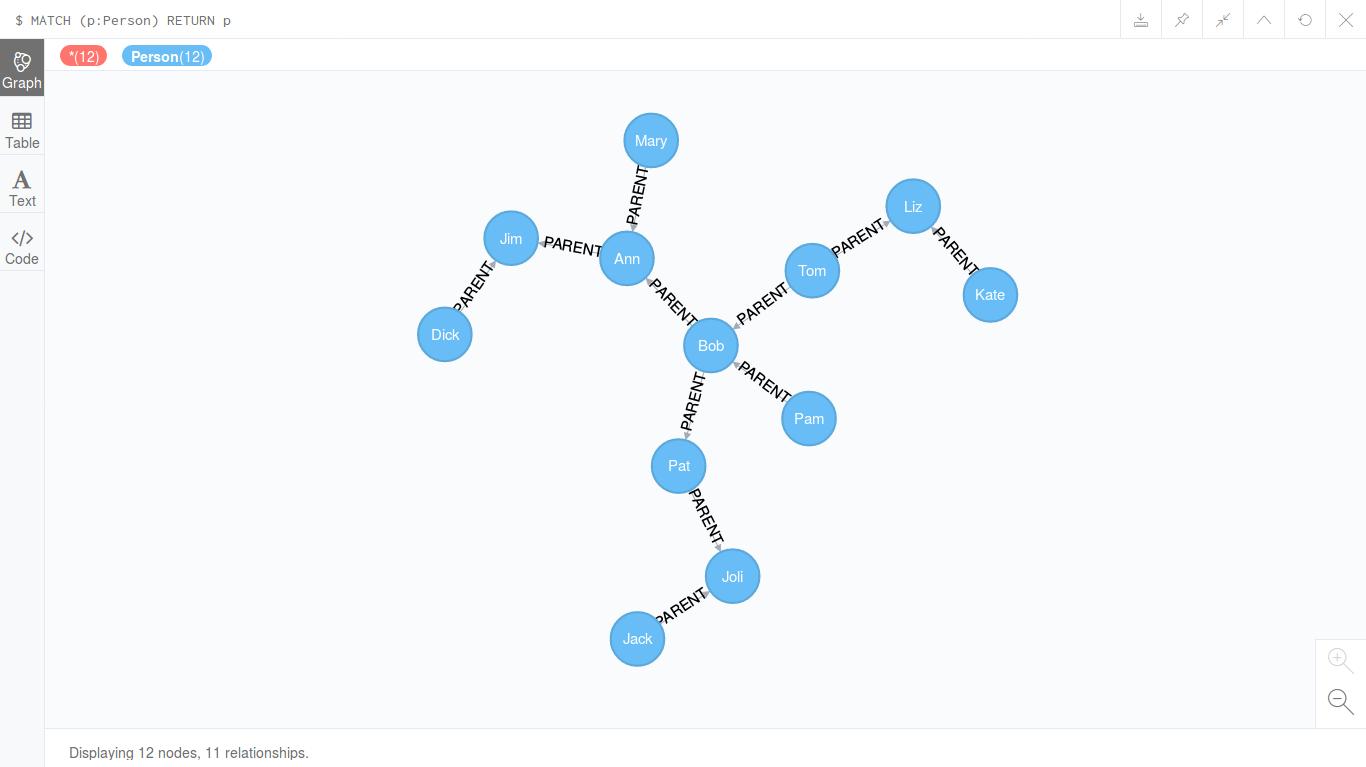 Генеалогическое дерево в Neo4j