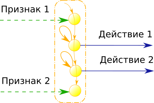 stage action chain