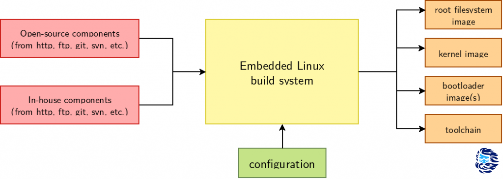 Перевод Собираем и устанавливаем свою Linux-систему на микроконтроллер STM32MP1
