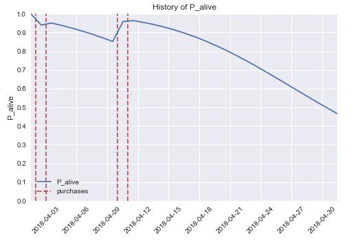 [] Применяем data science для определения жизненного цикла клиента