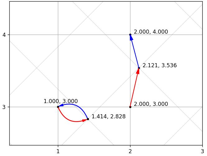 2 примера с точным и неточным восстановлением векторов